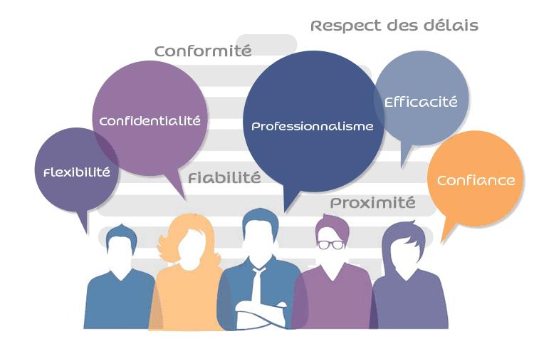 valeurs Socialea : conformité, flexibilité, confidencialité, professionnalisme, efficacité, confiance, proximité