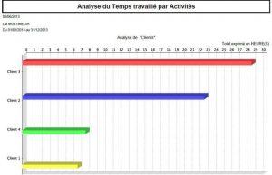 Gestion des temps : suivi du temps de travail par activité