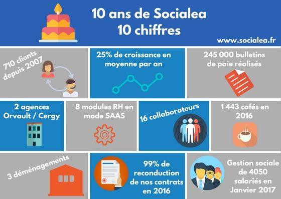 Infographie 10 ans Socialea